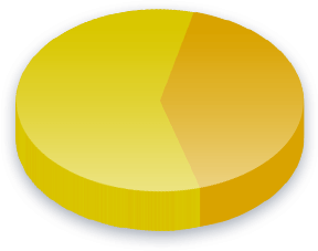 Dyktige Immigranter Poll Results for Folkemokratisk velgere
