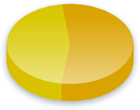 Immigrantassimilering Poll Results for Liberal-demokratisk velgere
