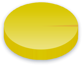 Skilled Immigrants Poll Results for Partido Verde